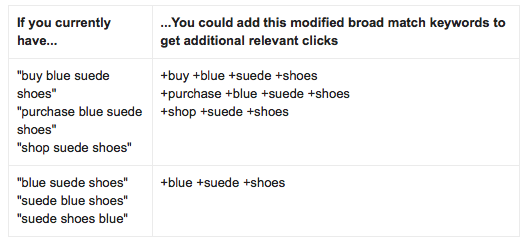Broad Match Modifiers c/o Google Adwords