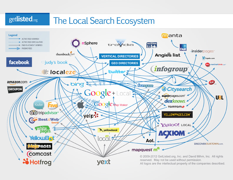 Local Search Ecosystem by GetListed.org and David Mihm